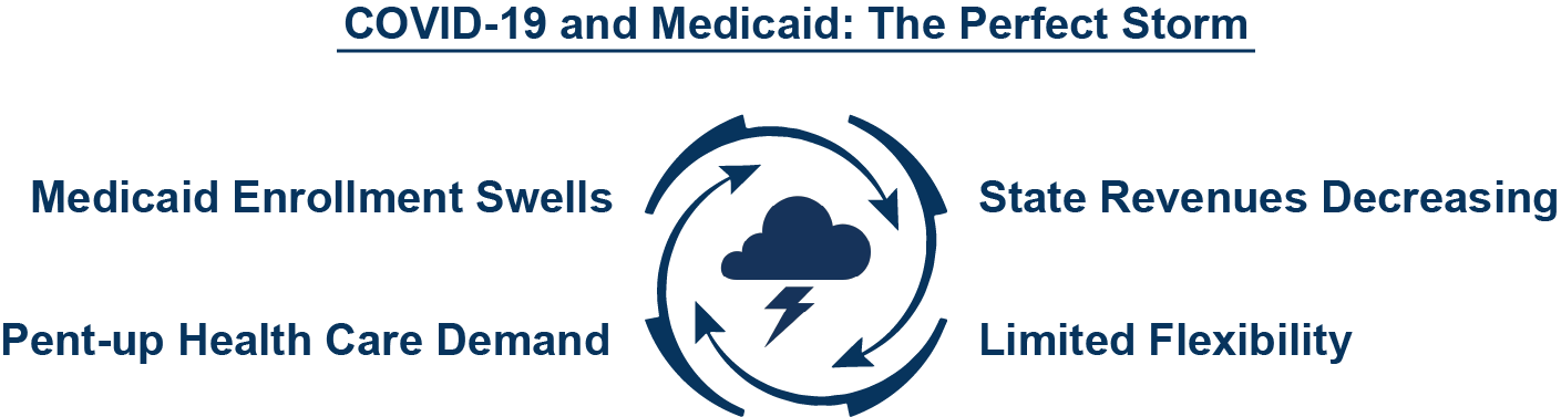 One estimate projects that 5 to 18 million people will enroll in Medicaid by the end of 2020.