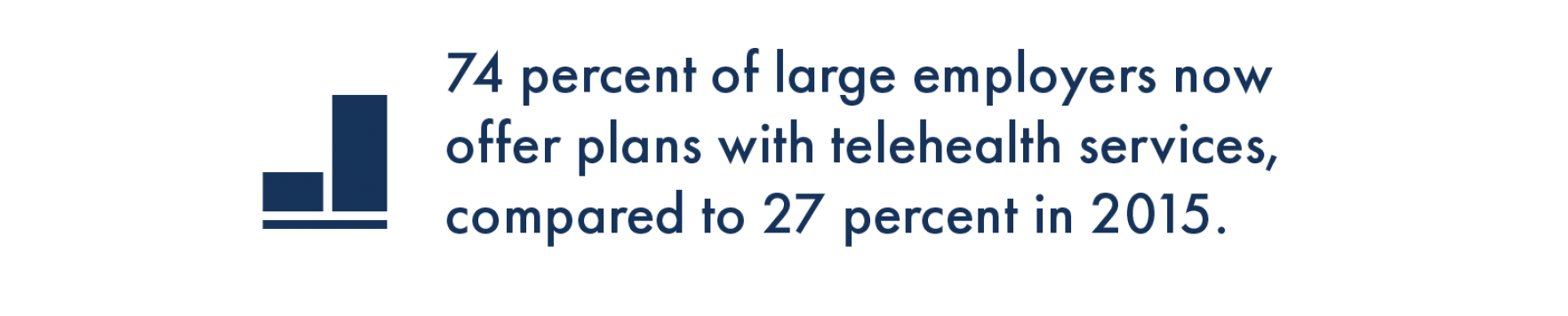 74 percent of large employers now offer plans with telehealth services, compared to 27 percent in 2015.